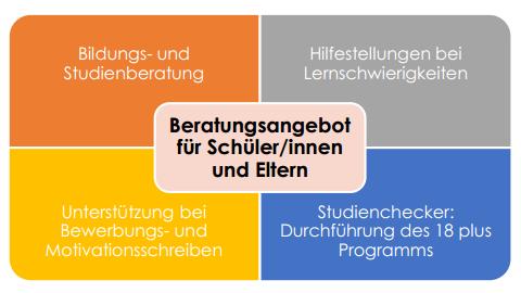 bildungsberatung_1617_schoenborngasse_logo
